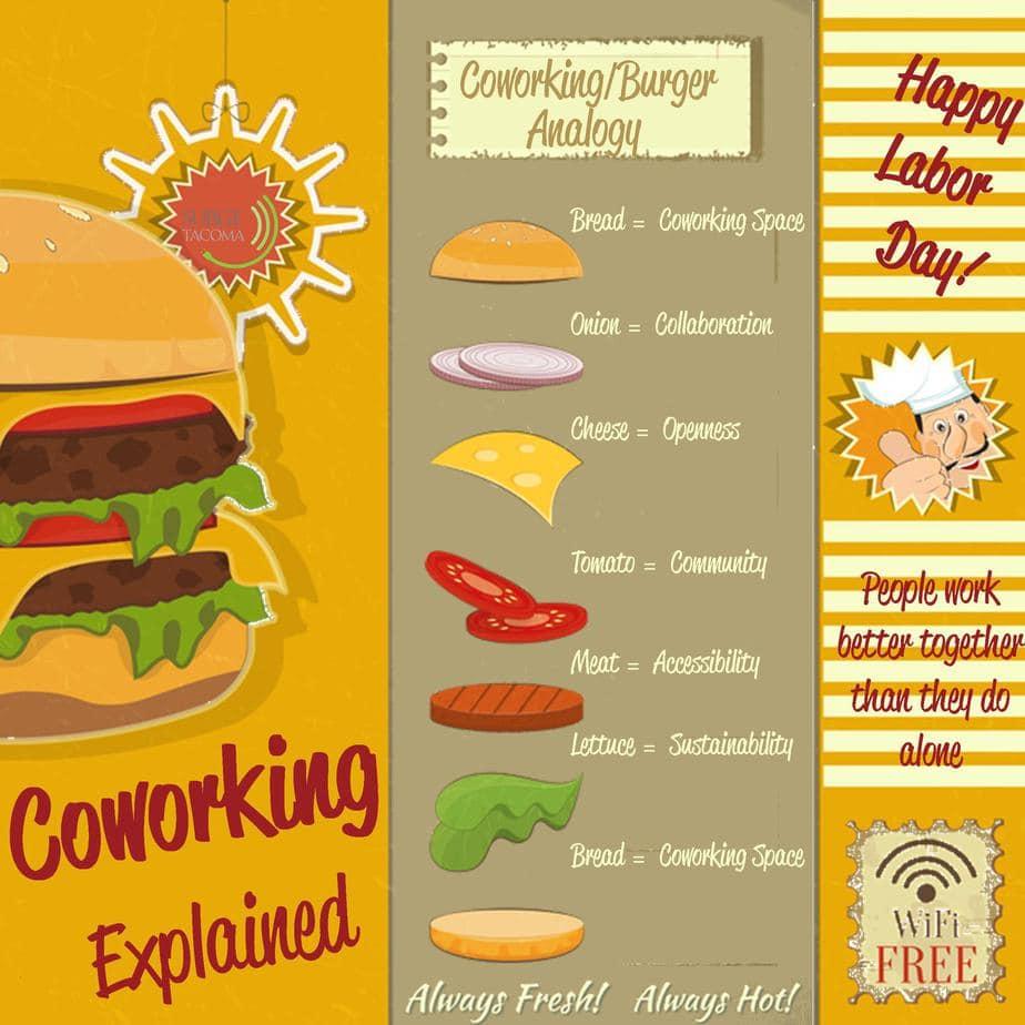 coworking burger analogy